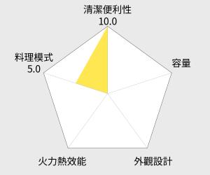SAMPO聲寶 19L電烤箱(KZ-HF19) 雷達圖