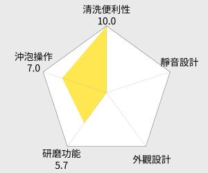 新格多功能全自動研磨咖啡機(SCM-1007S) 雷達圖