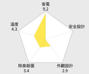 SANYO台灣三洋 551L直流變頻對開冰箱(SR-A551DVF) 雷達圖