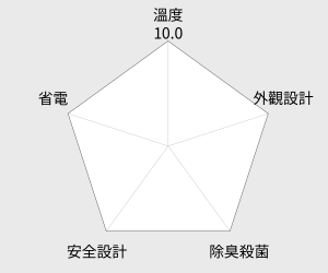 SANYO 三洋602公升上掀式冷凍櫃(SCF-602) 雷達圖