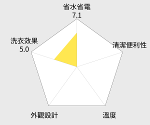 KOLIN 歌林13公斤單槽全自動洗衣機(BW-13S01) 雷達圖