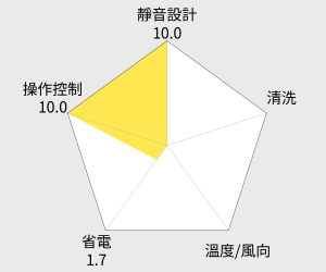 TECO東元 右吹式高能效窗型冷氣(MW50FR1) 雷達圖