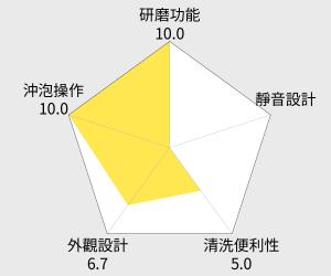 雀巢 Dolce Gusto 咖啡機 MiniMe 雷達圖