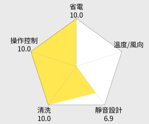 TECO東元 3-5坪定頻左吹窗型冷氣(MW20FL1) 雷達圖
