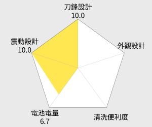 飛利浦 銳爵系列三刀頭智慧電鬍刀(S9511/31) 雷達圖