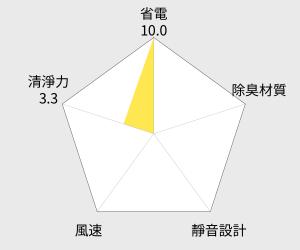 MITSUBISHI三菱 21L清淨除濕機(MJ-EV210FJ) 雷達圖