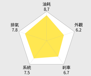YAMAHA 山葉機車 Cuxi 115 - 鼓煞 2014新車 雷達圖