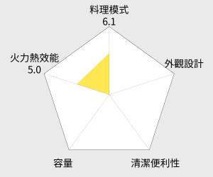 KAISER 威寶 頂級大廚全功能烤箱 - 42L (KH-42) 雷達圖