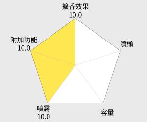 Panasonic國際牌 奈米離子美顏器(EH-SA31VP) 雷達圖