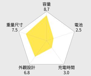 豆豆龍 大容量行動電源12000mAh(日韓電芯) 雷達圖
