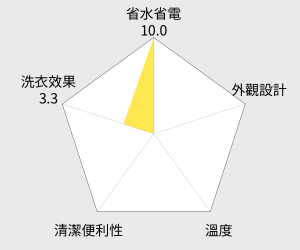 LG樂金 16公斤變頻直驅式直立式洗衣機(WT-D165VG) 雷達圖
