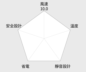kolin歌林8吋循環扇(KFC-MN801) 雷達圖