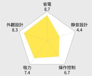 MITSUBISHI 三菱氣旋型吸塵器(TC-ZXA15STW) 雷達圖