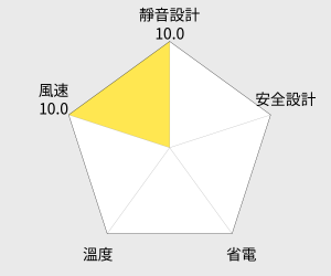 伍田 超廣角循環涼風扇 - 18吋 (WT-1811S) 雷達圖