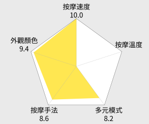 tokuyo 玩美時尚S雙軌零重力臀感按摩椅(TC-677) 雷達圖