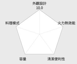 TECO東元 20公升 微電腦微波爐(YM2003CB) 雷達圖