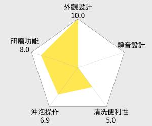 Jura One Touch 全自動研磨咖啡機(ENA9) 雷達圖