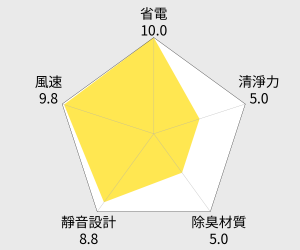 MITSUBISHI三菱 大容量強力型除濕機(MJ-E175AF) 雷達圖