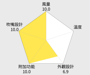 Panasonic國際牌 三段溫控吹風機(EH-ND51) 雷達圖