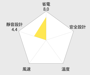 金展輝 16吋八方吹多功能循環涼風扇(A-1611) 雷達圖