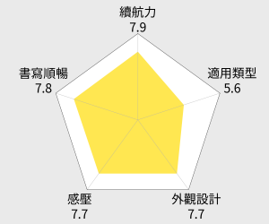 Wacom Bamboo Stylus duo 觸控筆 雷達圖