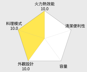 SAMPO聲寶 9L電烤箱(KZ-PA09) 雷達圖