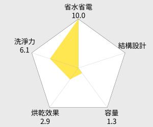 BOSCH 博世 獨立式洗碗機 - 13人份 (SMS63M12TC) 雷達圖