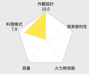 CHIMEI 奇美 旋風電烤箱 - 30公升 (EV-30A0SK) 雷達圖