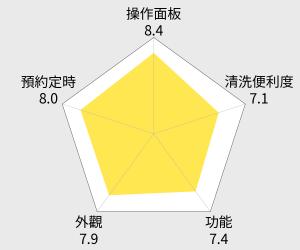 鍋寶 1.8L養生燉鍋(SE-1808) 雷達圖