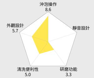 Delonghi 迪朗奇 義式濃縮半自動咖啡機 (EC155) 雷達圖