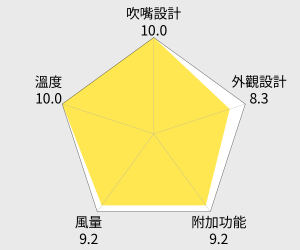 MATRIC日本松木 專業級大風量負離子護髮吹風機 (MG-HD1601) 雷達圖