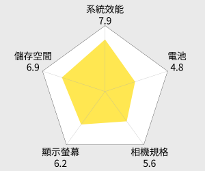 HTC Desire 12 5.5吋 3G/32G 四核心 智慧型手機 雷達圖