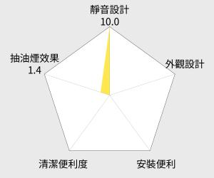 喜特麗80cm斜背式電熱除油排油煙機(JT-1028) 雷達圖