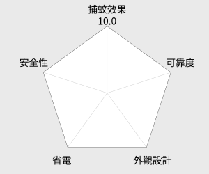 Kolin歌林 光觸媒滅蚊器(SE-R02) 雷達圖