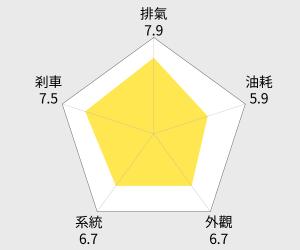 SYM三陽機車 捷豹 JET S 125 碟煞 (2015新車) 雷達圖