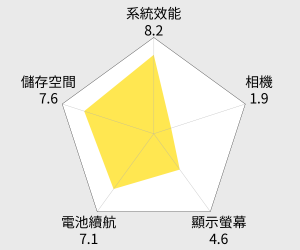 Acer宏碁 Iconia Talk S 4G+LTE 7吋可通話平板(16G) 雷達圖