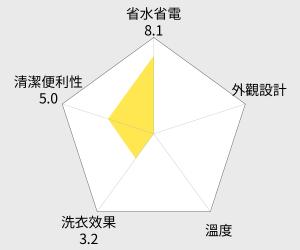 大同 12.5KG單槽洗衣機 (TAW-A125A) 雷達圖