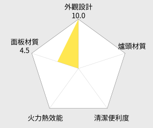 櫻花三口防乾燒不鏽鋼節能檯面爐(G-2830KS) 雷達圖