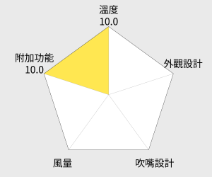 達新牌負離子專業吹風機(TS-2388) 雷達圖