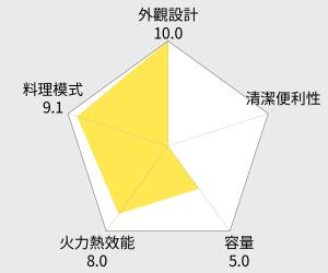 尚朋堂 48L專業旋風雙溫控烤箱(SO-9148) 雷達圖