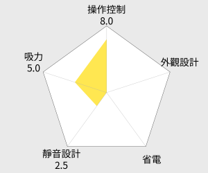 Dirt Devil Rebel52 第15代 離心力吸塵器(DD5550-3) 雷達圖