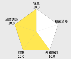 ZOJIRUSHI 象印4公升寬廣視窗微電腦電動熱水瓶(CD-LPF40) 雷達圖