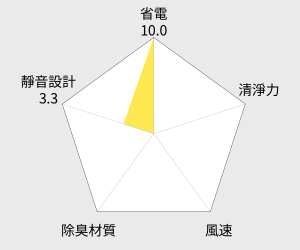 Panasonic 國際牌 清淨除濕機 - 8公升 (F-Y16CW) 雷達圖