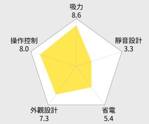 台灣精品掃地機 EMEME伊妹妹機器人吸塵器Tulip 100 雷達圖