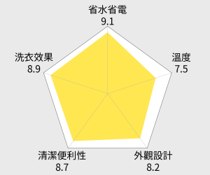SAMPO聲寶13公斤好取式定頻洗衣機ES-A13S(J) 雷達圖