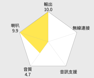 Wharfedale 家庭劇院組 (DX-1 HCP) 雷達圖