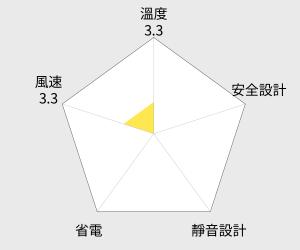 DAINICHI 大日智能溫控煤油電暖器 (FW-37LET) 雷達圖