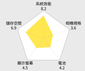 ASUS ZenFone 3 Deluxe 6G/256G 雙卡雙待手機 (ZS570KL) 雷達圖