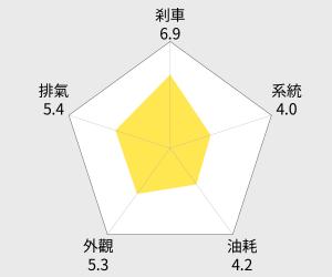 SYM三陽機車 GT 125 Super2(鼓煞) 雷達圖