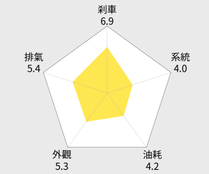 SYM三陽機車 GT Super 2 125 - 鼓煞 雷達圖